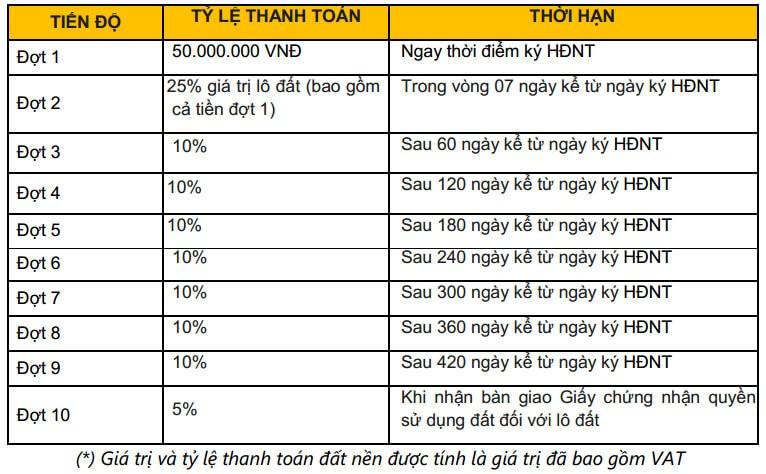 phuong thuc thanh toan du an dat nen long hau residence
