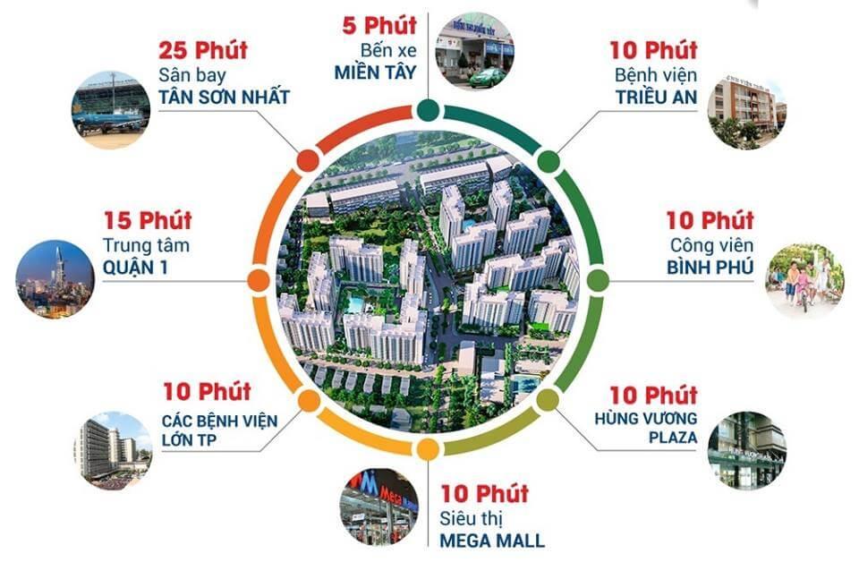 tien ich ket noi khu vuc du an akari city - AKARI CITY BÌNH TÂN