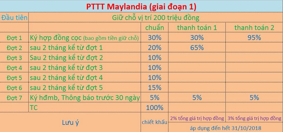 phuong thuc thanh toan du an maylandia