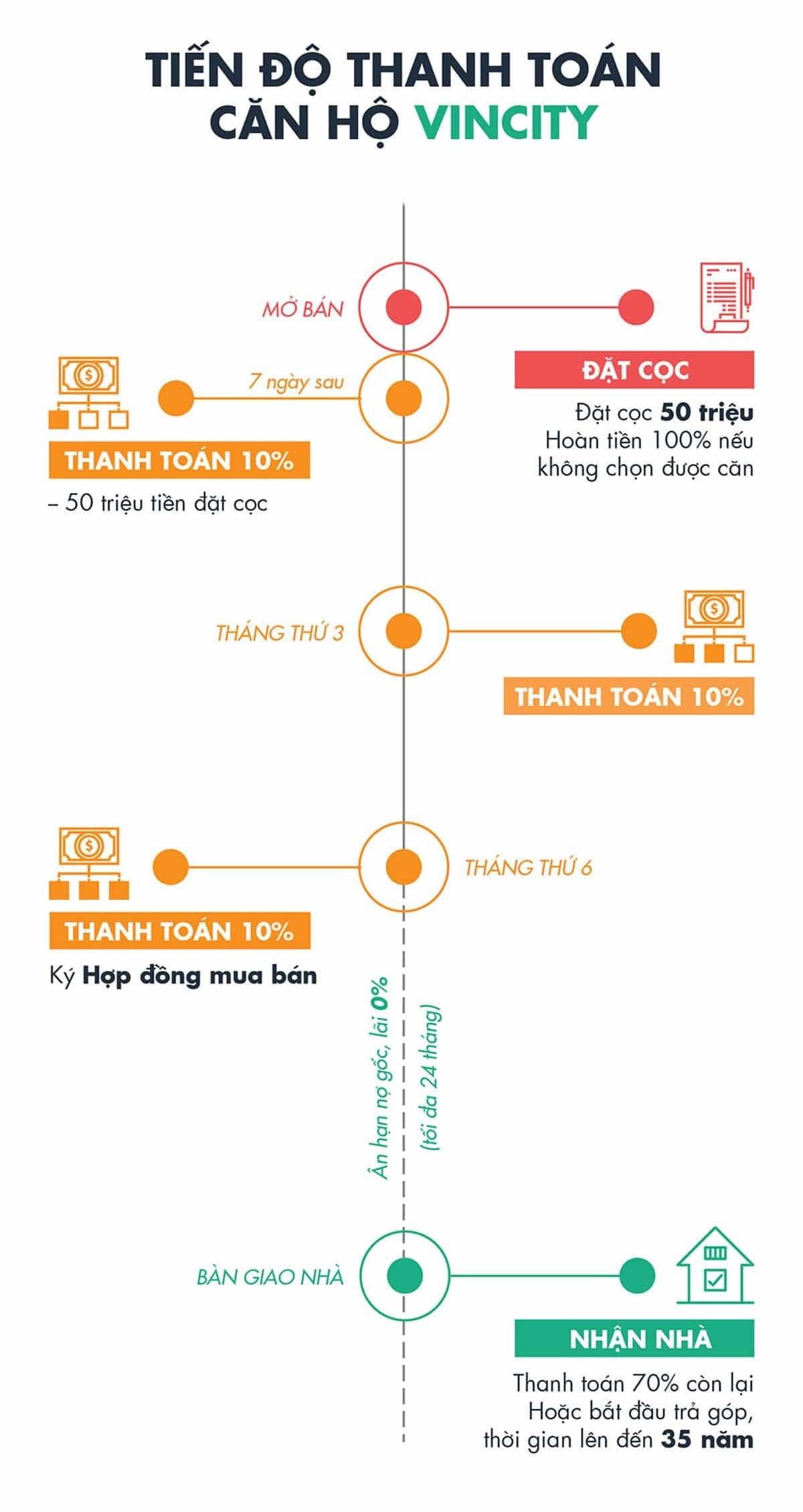 phuong-thuc-thanh-toan-du-an-vincity-grand-park