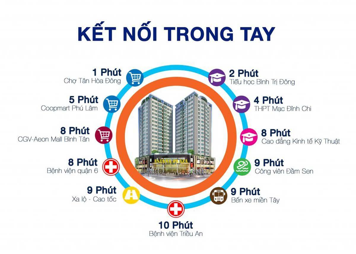 tien-ich-ket-noi-khu-vuc-du-an-asiana-plaza