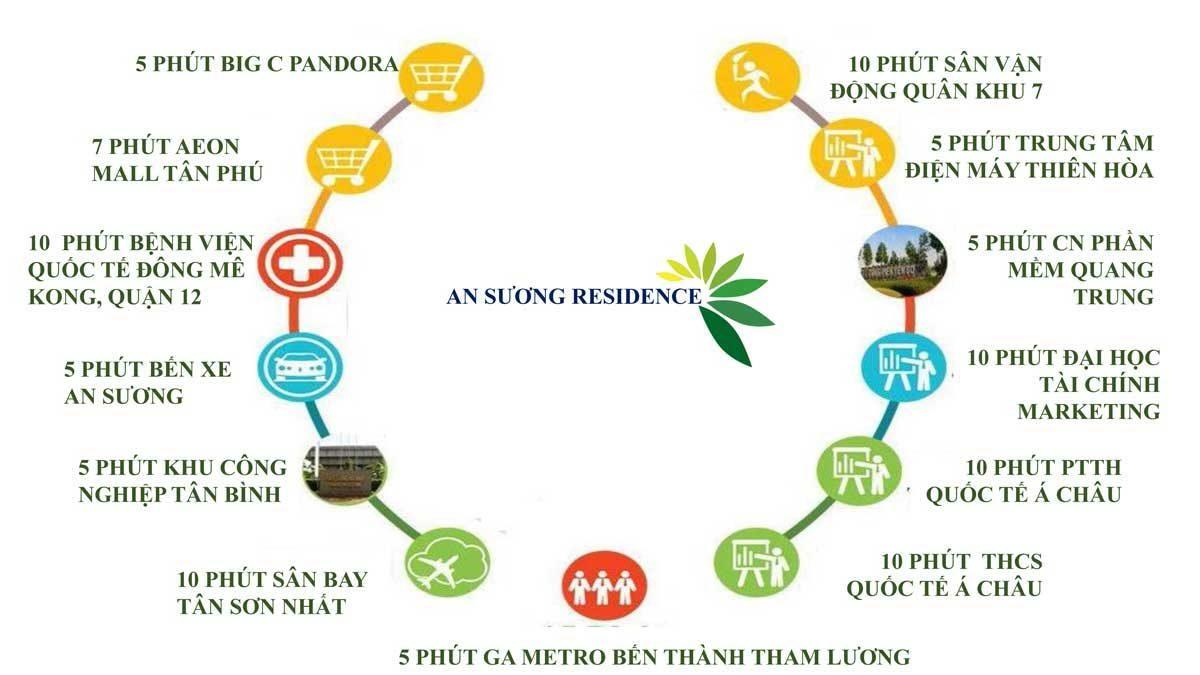 tien-ich-ket-noi-khu-vuc-du-an-khu-dan-cu-an-suong-residence