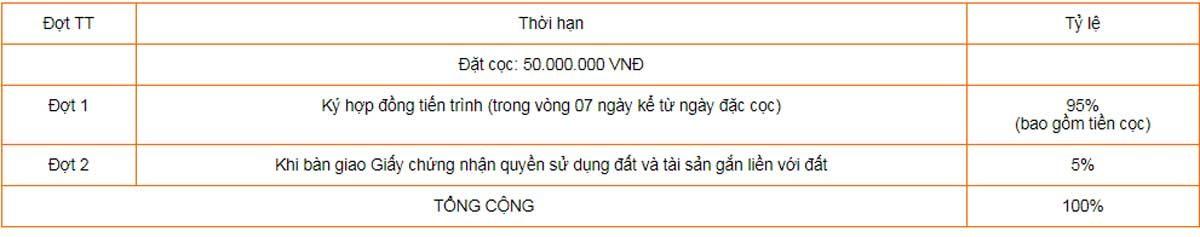 phuong-thuc-thanh-toan-95du-an-thang-loi-central-hill