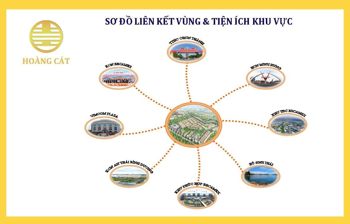 Tiện ích Dự án Khu đô thị Hoàng Cát Center Bình Phước
