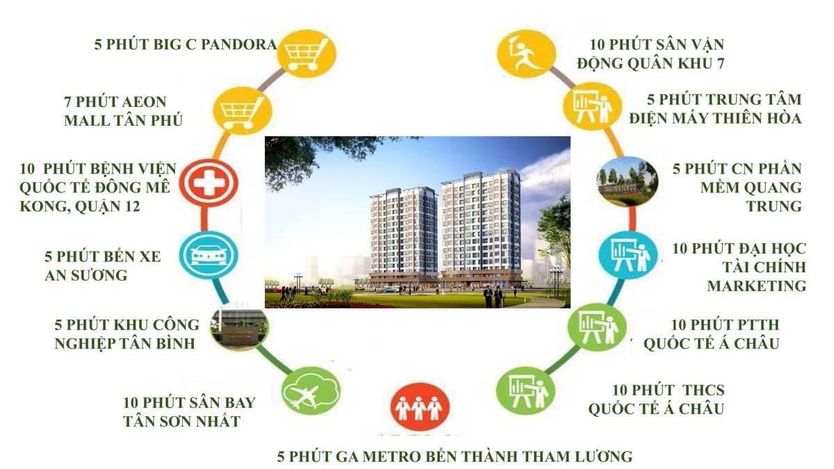 Tiện ích ngoại khu Dự án Căn hộ Raemian Đông Thuận Quận 12