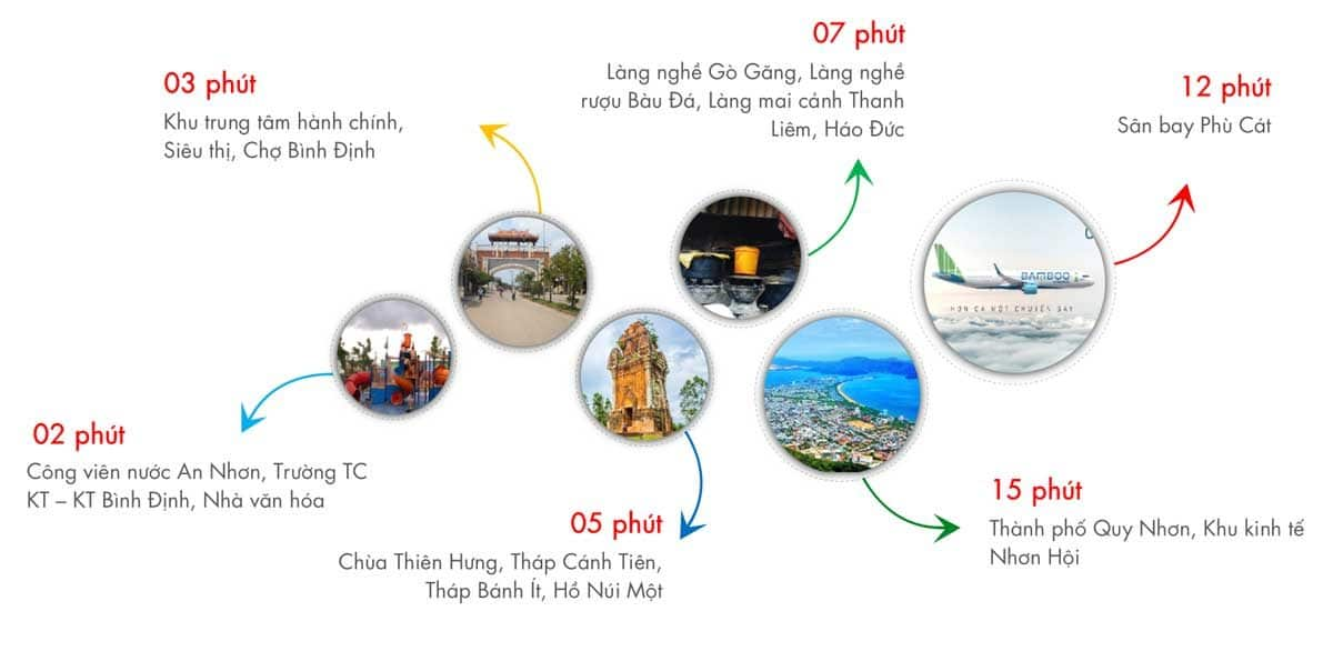 Tiện ích Dự án Khu đô thị Tân An Riverside An Nhơn Bình Định