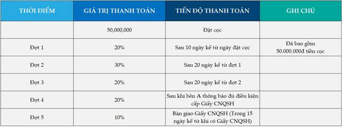 phuong-thuc-thanh-toan-du-an-tan-an-riverside