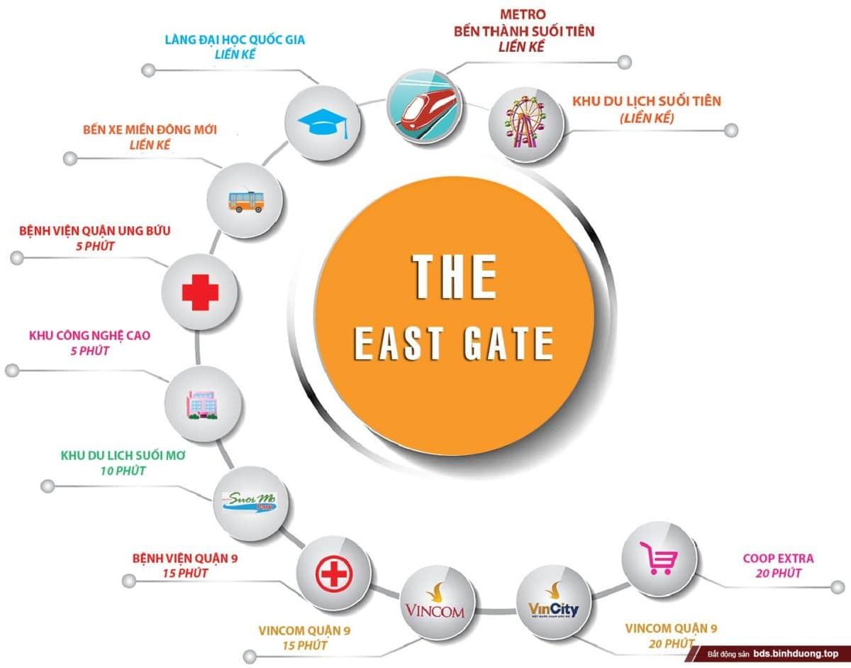 Tiện ích Dự án Căn hộ Chung cư The East Gate Bình Dương