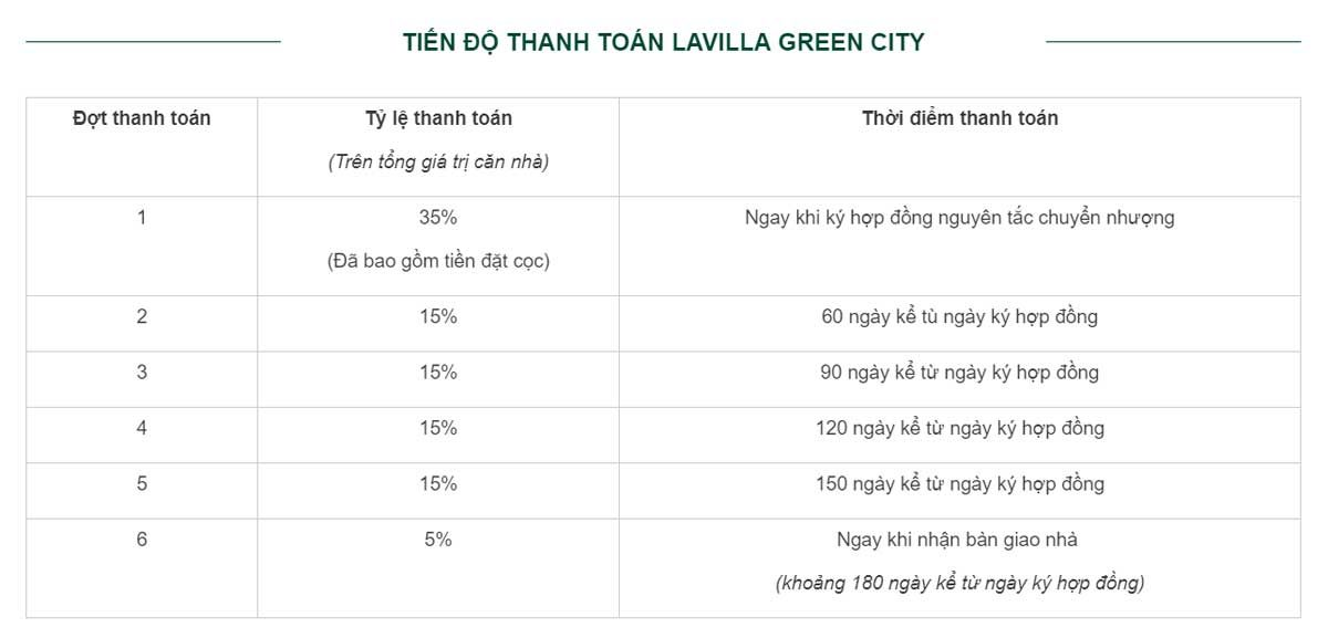 tien do thanh toan du an lavilla green city - DỰ ÁN LAVILLA GREEN CITY LONG AN