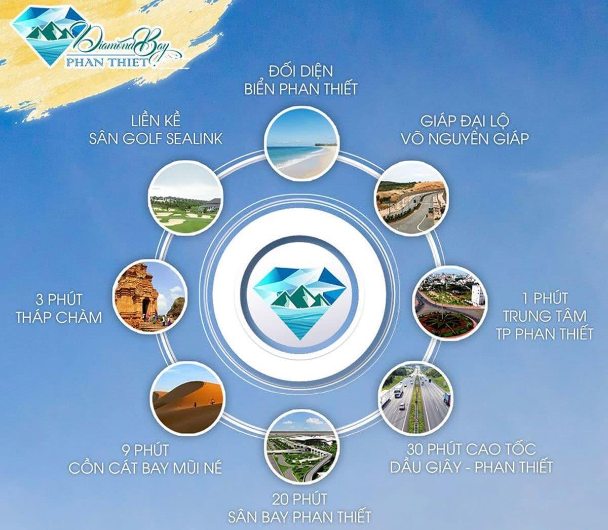 Tiện ích kết nối khu vực Dự án Diamond Bay Phan Thiết