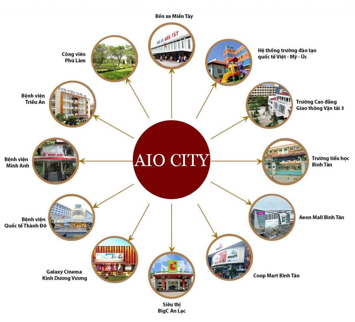 Tiện ích liên kết vùng Dự án Căn hộ Aio City Bình Tân