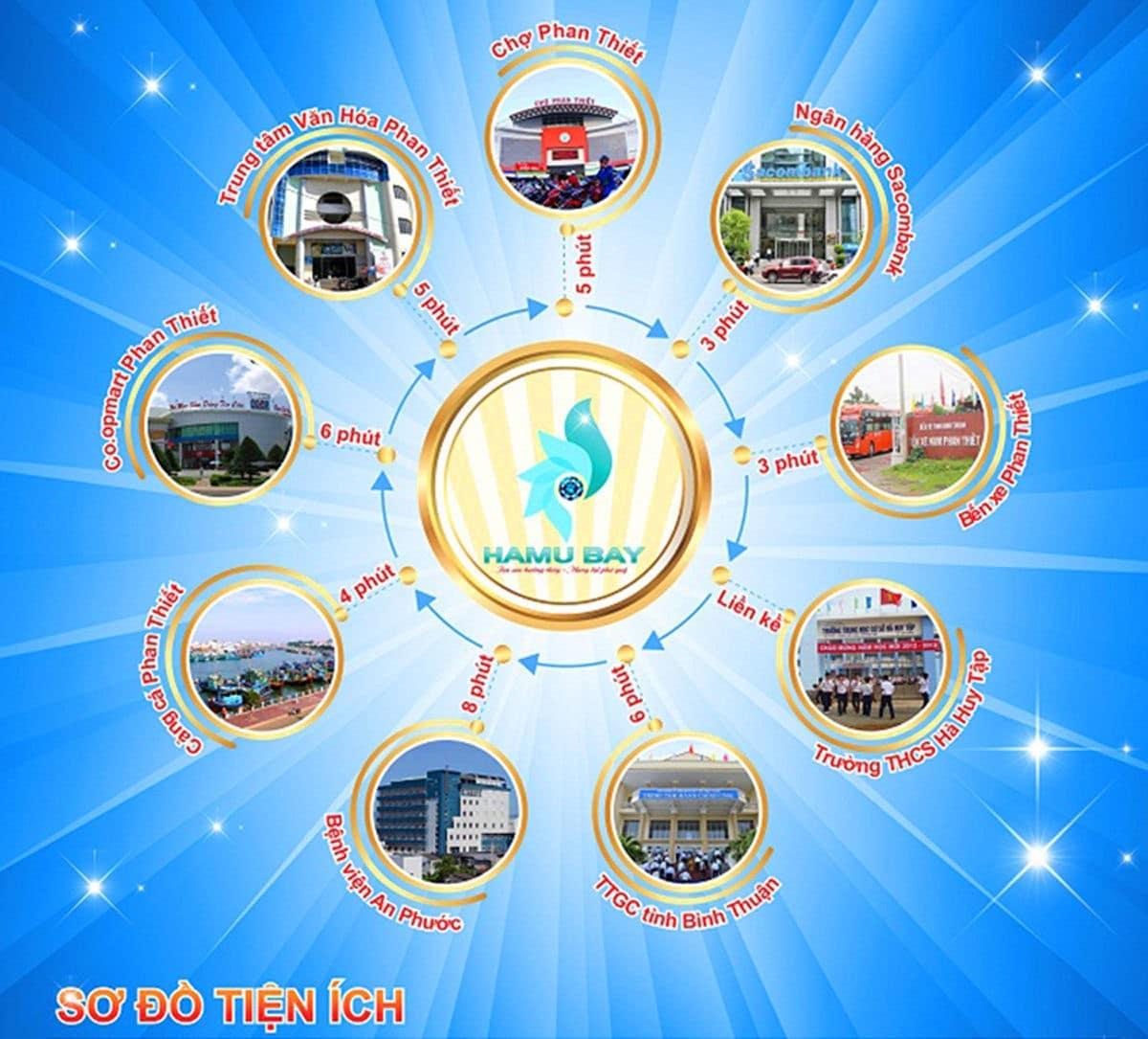 Tiện ích kết nối khu vực Dự án Hamubay Phan Thiết
