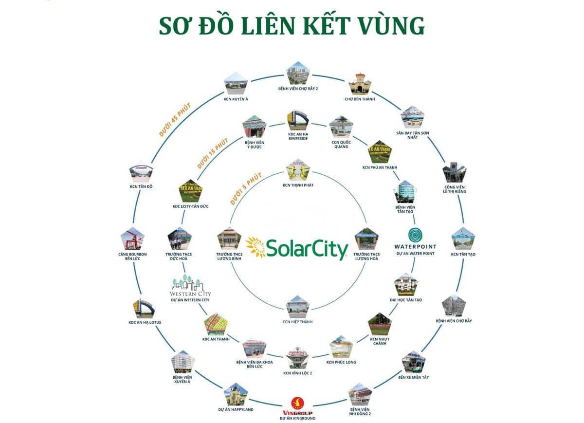 lien ket vung du an solar city - DỰ ÁN SOLAR CITY BẾN LỨC LONG AN