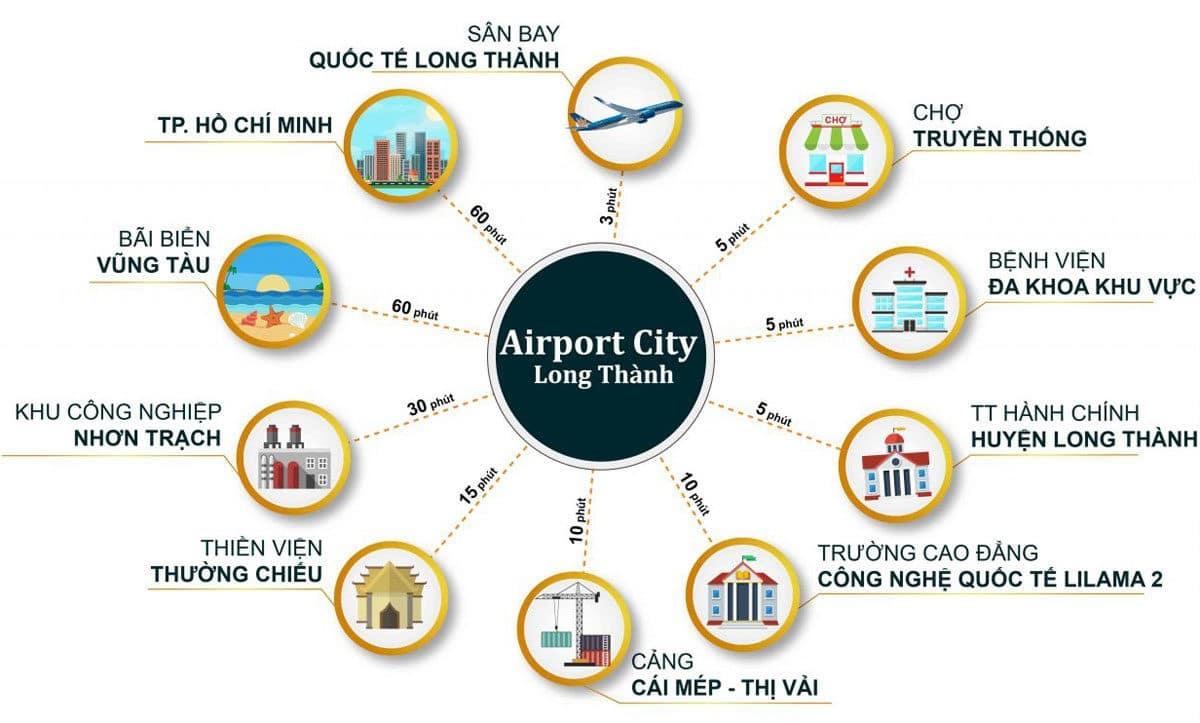 Tiện ích liên kết khu vực Dự án Airport City Long Thành