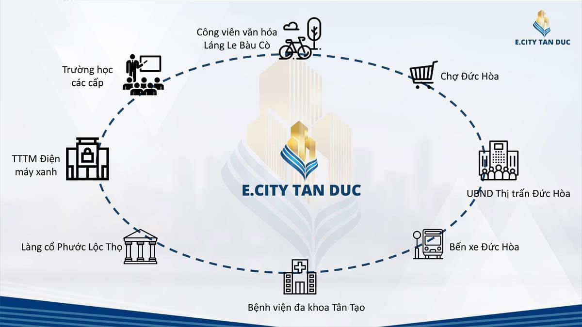 Tiện ích liên kết vùng của Dự án E.City Tân Đức