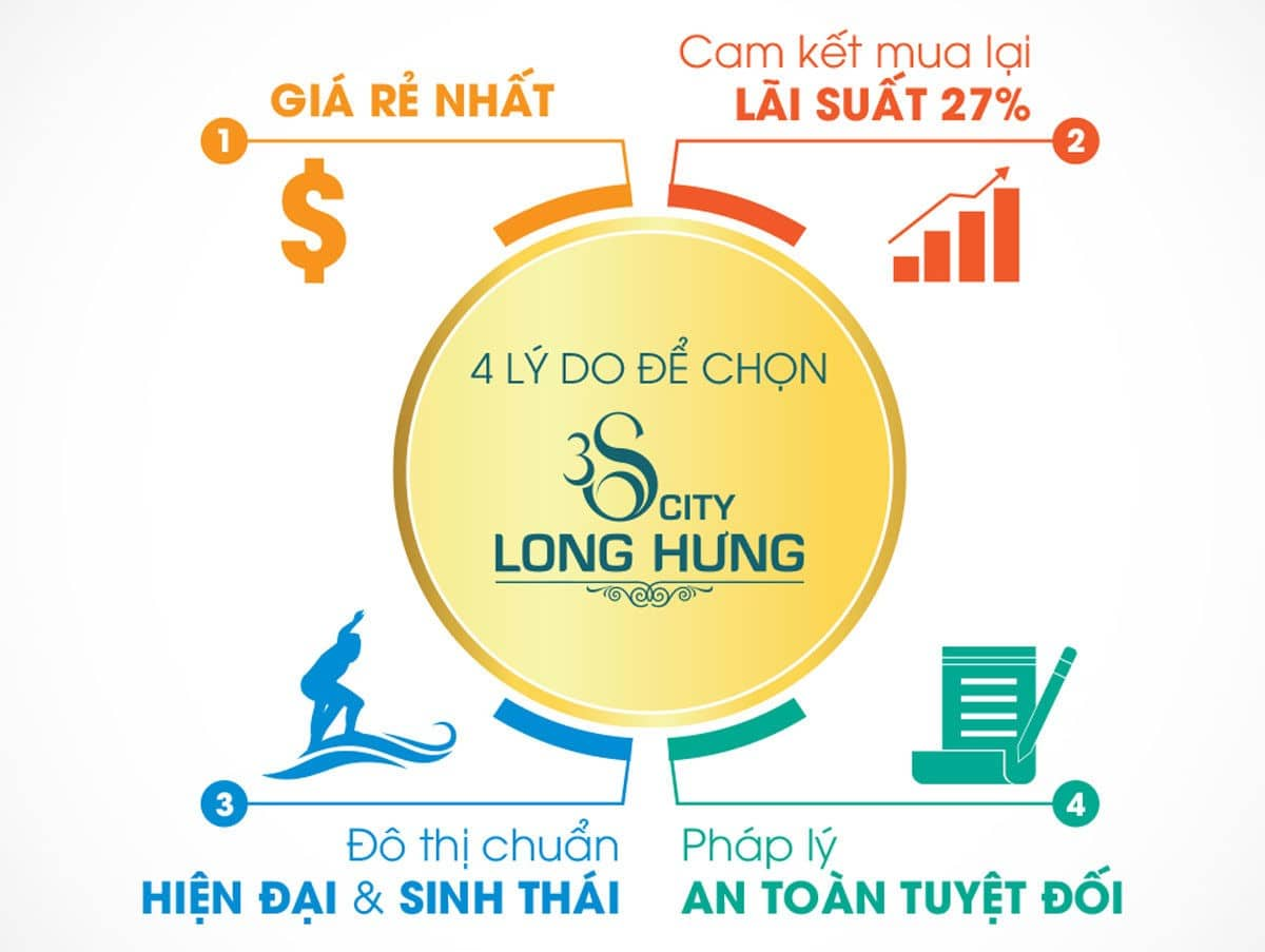 ly do mua 3s city long hung - DỰ ÁN 3S CITY LONG HƯNG