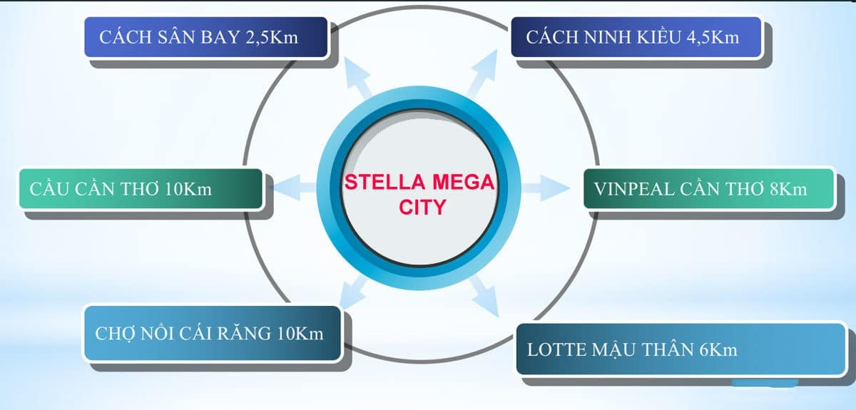 tien ich ngoai khu du an stella mega city - DỰ ÁN STELLA MEGA CITY CẦN THƠ