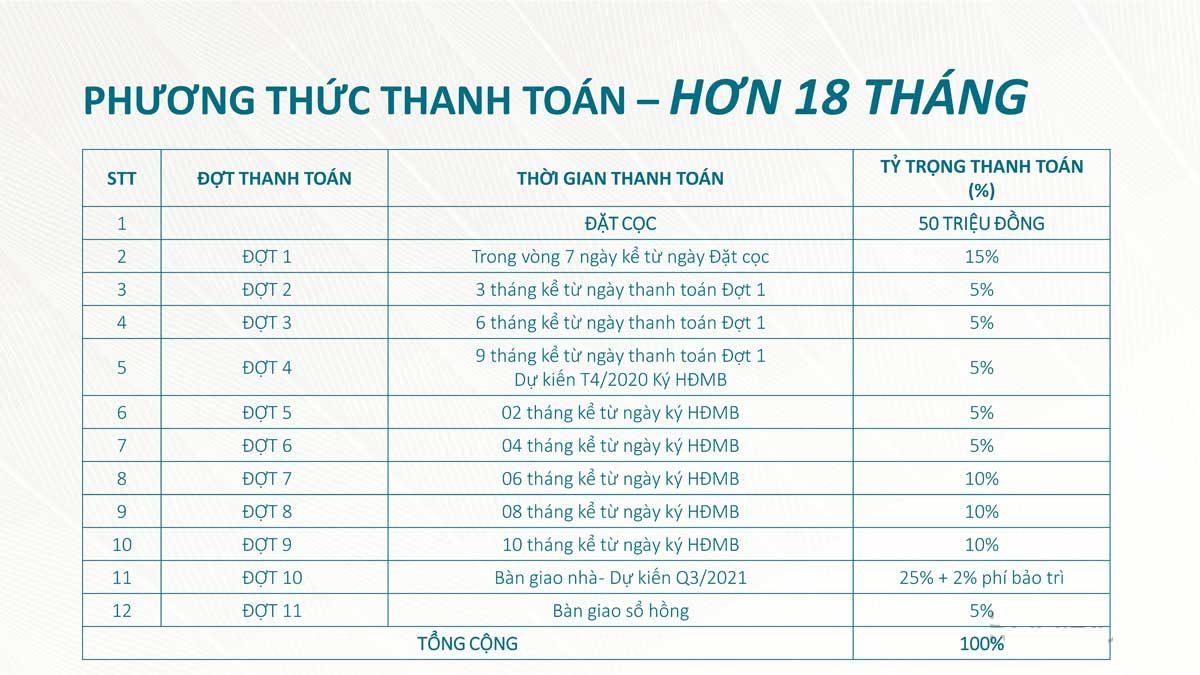 Phương thức thanh toán Căn hộ Saigon Asiana Quận 6