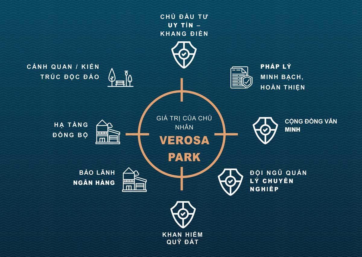 gia tri du an verosa park - DỰ ÁN NHÀ PHỐ BIỆT THỰ VEROSA PARK QUẬN 9