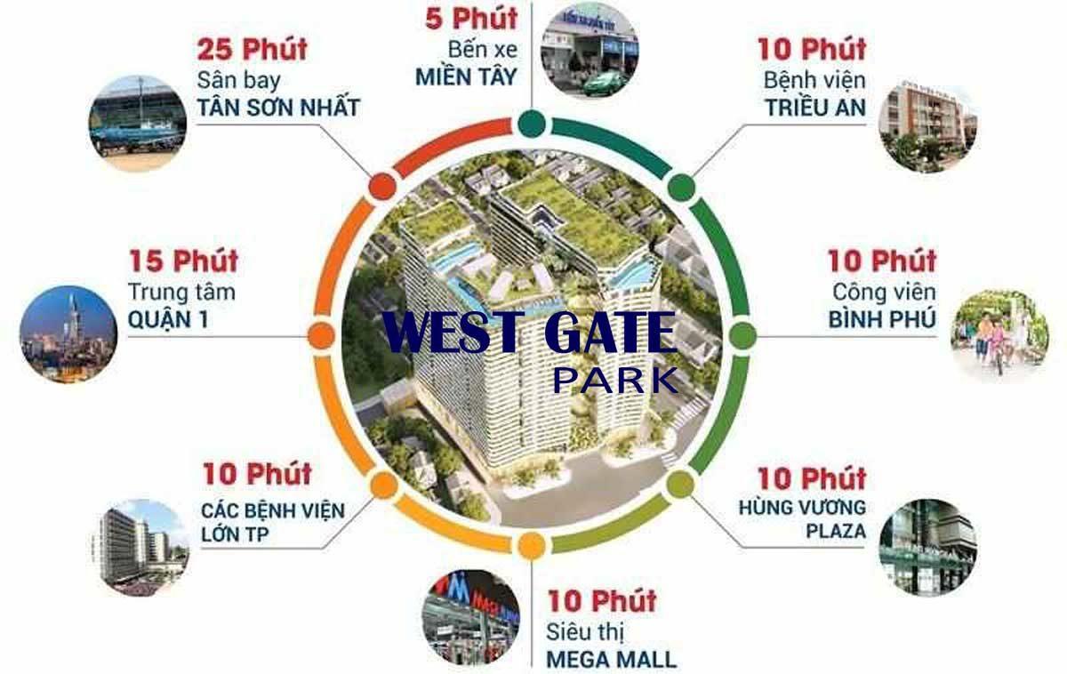 Tiện ích liên kết vùng Dự án Căn hộ West Gate Park Bình Chánh