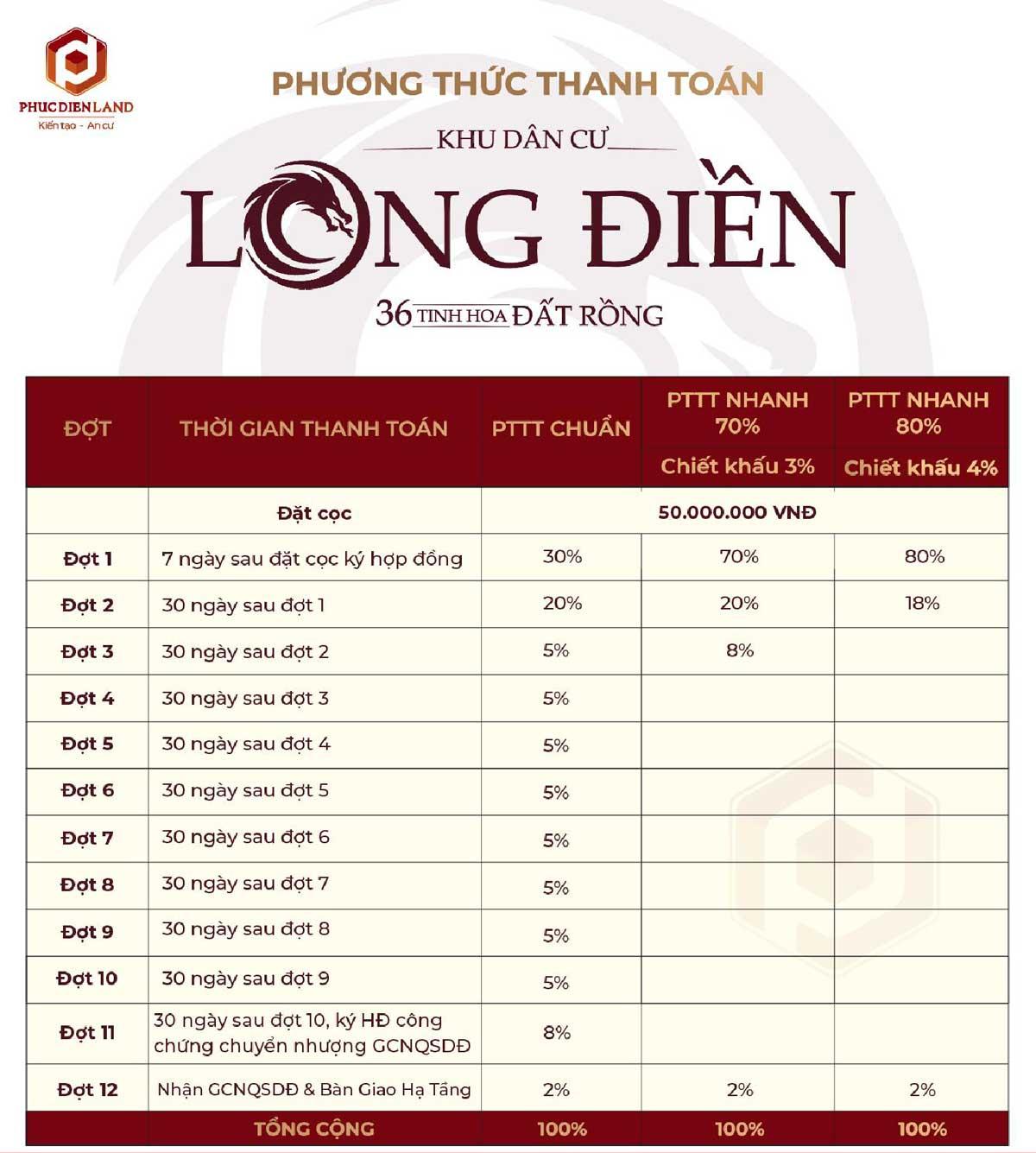 phuong thuc thanh toan du an khu dan cu long dien - DỰ ÁN ĐẤT NỀN KHU DÂN CƯ LONG ĐIỀN BÀ RỊA VŨNG TÀU