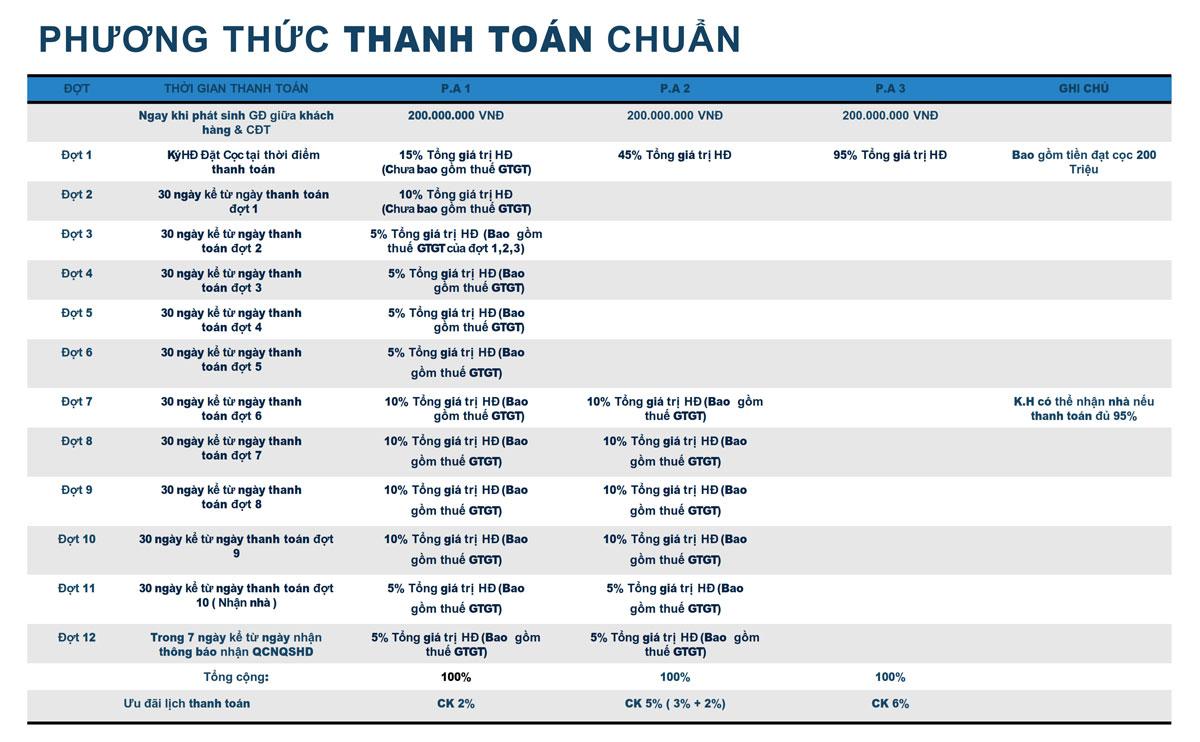Phương thức thanh toán Thera Premium Tuy Hòa Phú Yên - DỰ ÁN THERA PREMIUM TUY HÒA PHÚ YÊN