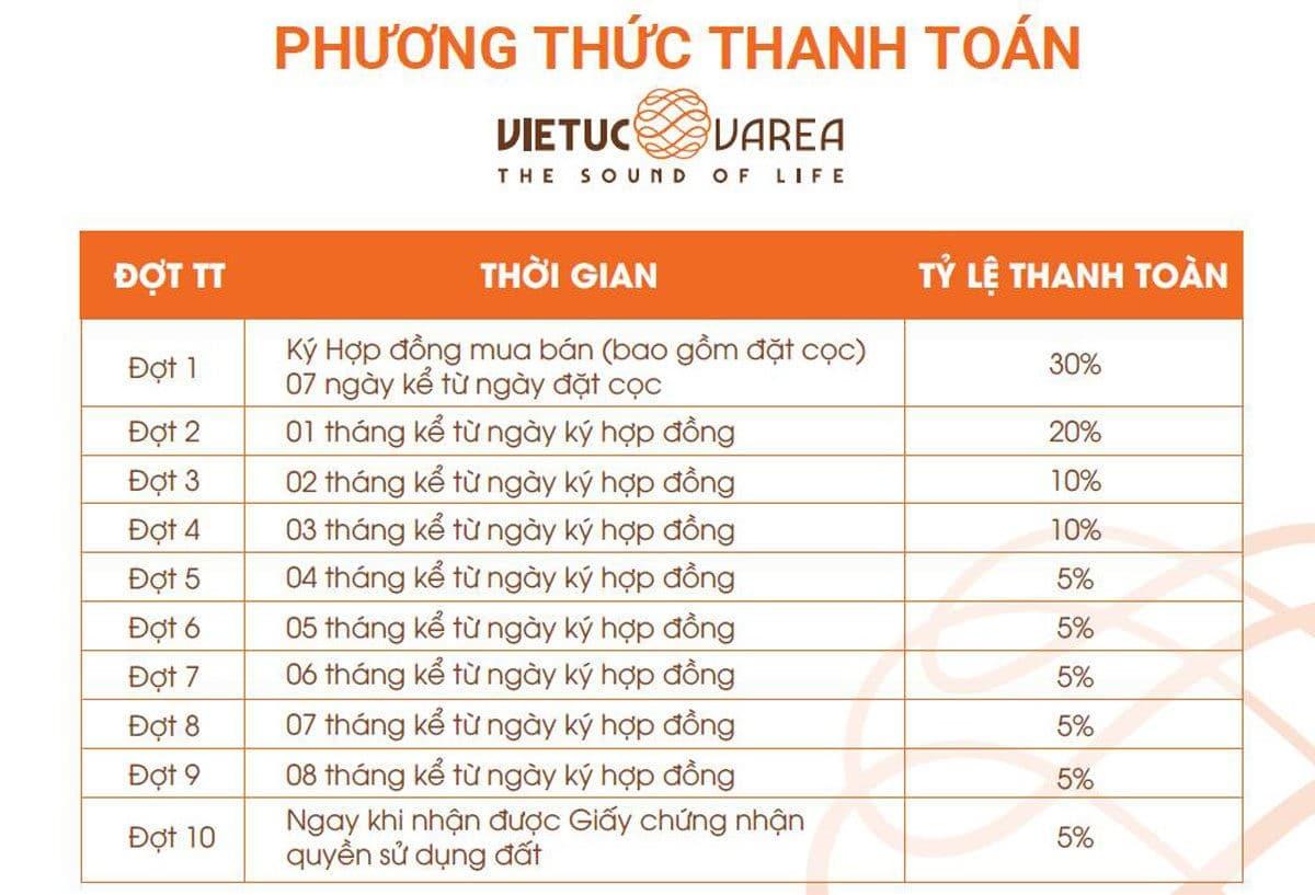 phuong-thuc-thanh-toan-du-an-viet-uc-varea