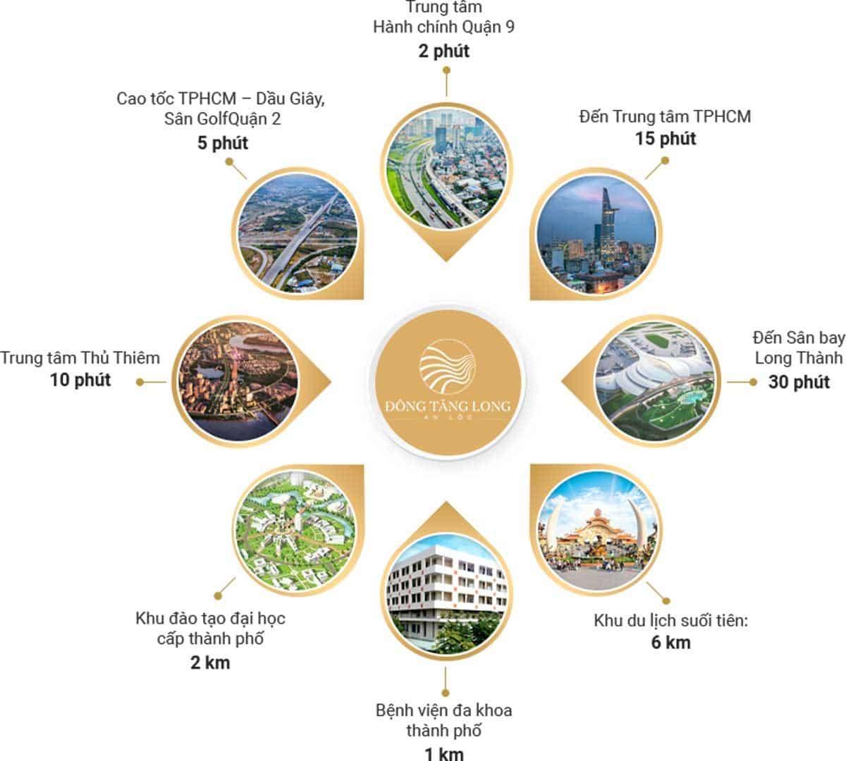 Tiện ích liên kết vùng Dự án Đông Tăng Long An Lộc Quận 9