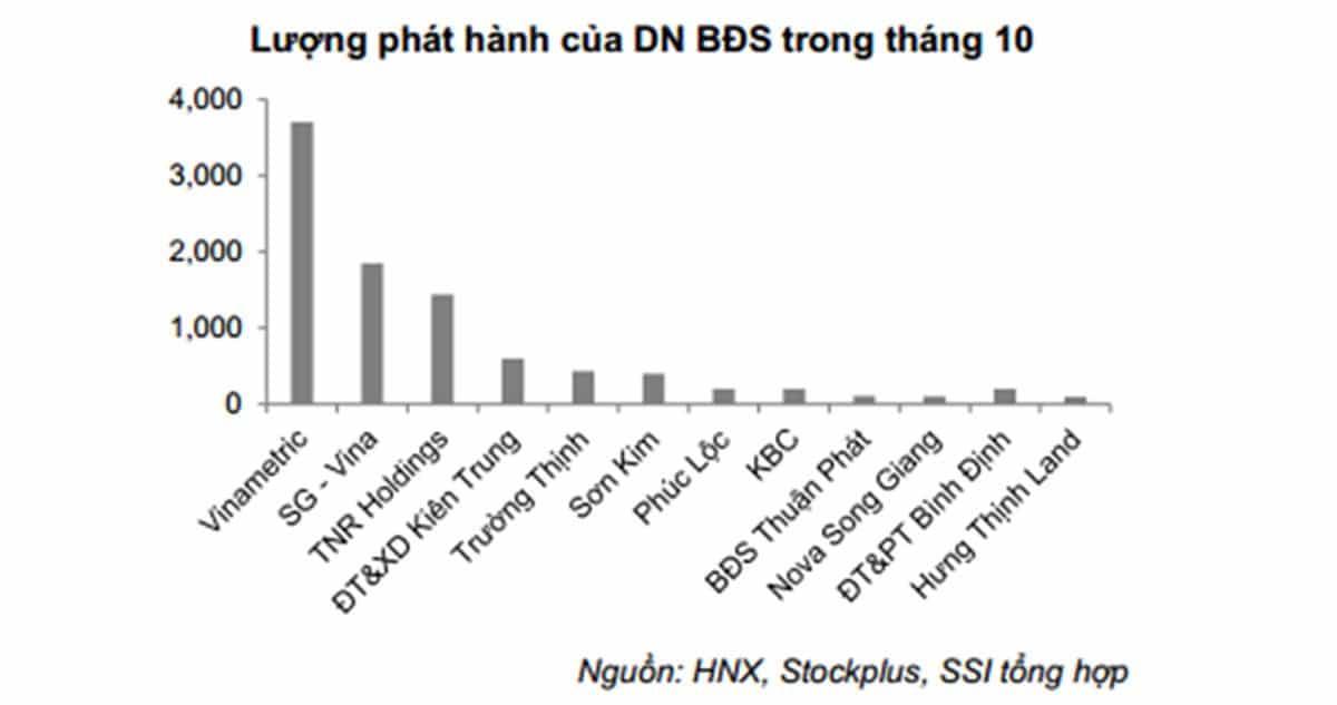 bat dong san huy dong trai phieu - TOÀN CẢNH THỊ TRƯỜNG BDS 2019: SÓNG GIÓ & NHIỀU BIẾN ĐỘNG