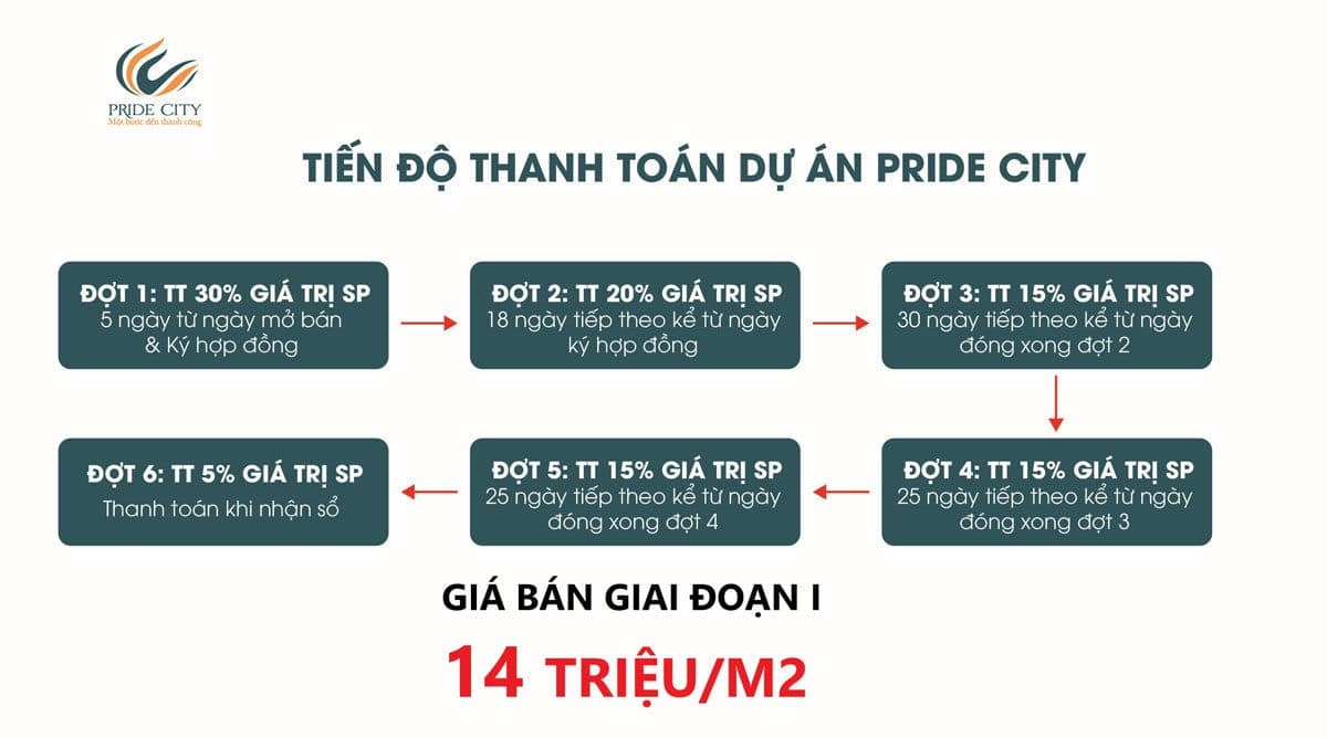 phuong-thuc-thanh-toan-du-an-pride-city