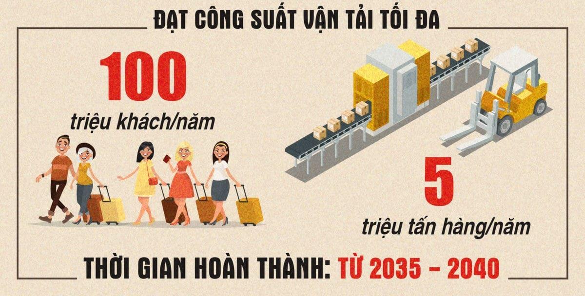 dat cong suat toi da san bay long thanh - TIẾN ĐỘ XÂY DỰNG DỰ ÁN SÂN BAY QUỐC TẾ LONG THÀNH MỚI NHẤT NĂM 2020