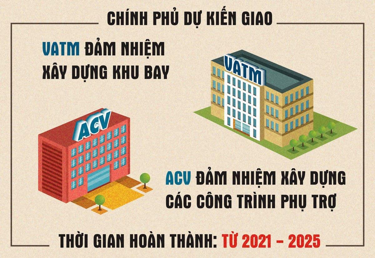 don vi thuc hien san bay long thanh - TIẾN ĐỘ XÂY DỰNG DỰ ÁN SÂN BAY QUỐC TẾ LONG THÀNH MỚI NHẤT NĂM 2021