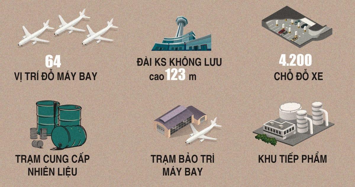 thong tin cac hang muc giai doan 1 san bay long thanh - TIẾN ĐỘ XÂY DỰNG DỰ ÁN SÂN BAY QUỐC TẾ LONG THÀNH MỚI NHẤT NĂM 2020