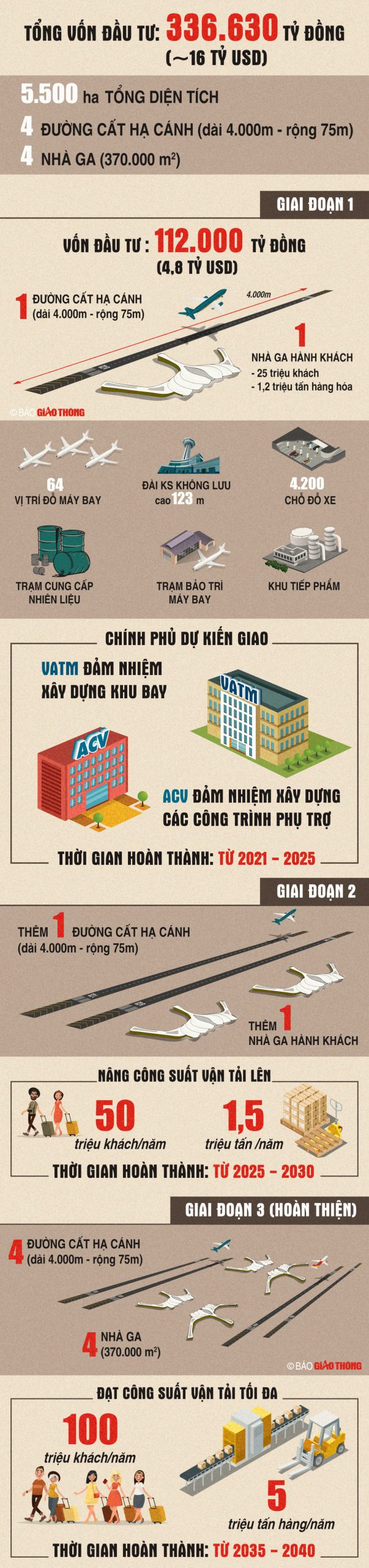 tong quan du an san bay long thanh scaled - Thành phố Sân bay và tiềm năng tăng trưởng BĐS Long Thành