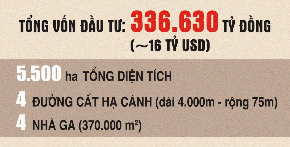 tong von dau tu du an san bay long thanh - TIẾN ĐỘ XÂY DỰNG DỰ ÁN SÂN BAY QUỐC TẾ LONG THÀNH MỚI NHẤT NĂM 2020
