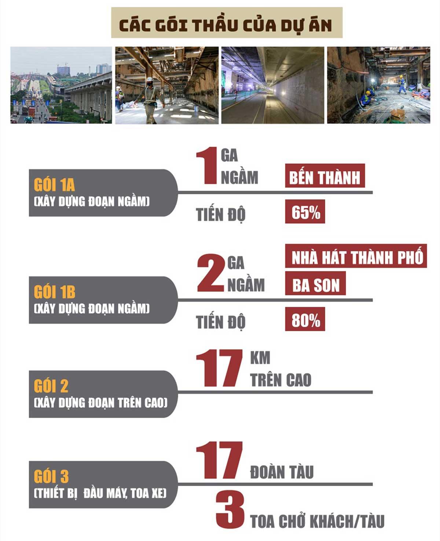 cac goi thau du an tuyen metro so 1 ben thanh suoi tien - Thông tin về Sơ đồ Tuyến Metro số 1: Bến Thành – Suối Tiên