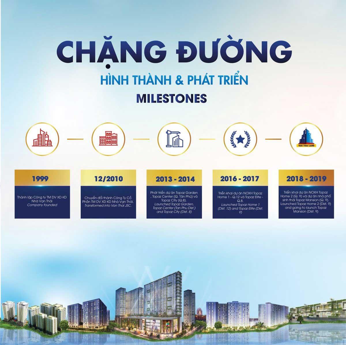 chang duong phat trien van thai land - CÔNG TY CỔ PHẦN THƯƠNG MẠI DỊCH VỤ - XÂY DỰNG KINH DOANH NHÀ VẠN THÁI