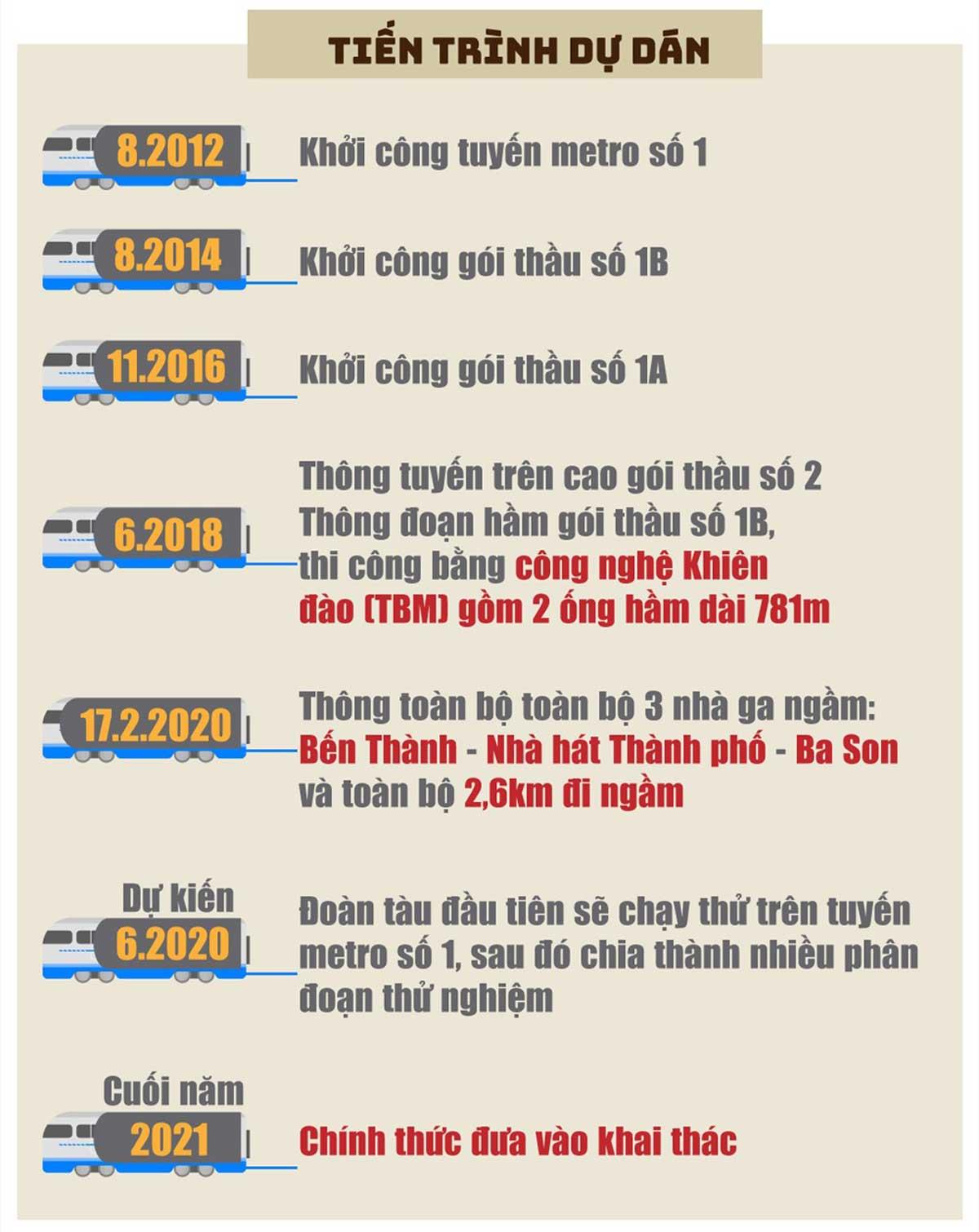 tien do thi cong du an metro so 1 ben thanh suoi tien - Thông tin về Sơ đồ Tuyến Metro số 1: Bến Thành – Suối Tiên