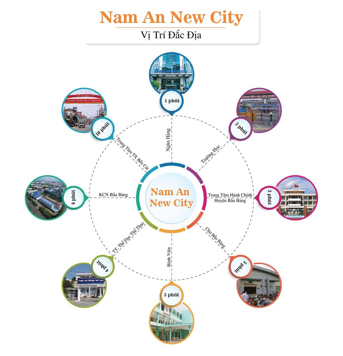 tien ich lien ket vung du an nam an new city - NAM AN NEW CITY BÀU BÀNG BÌNH DƯƠNG