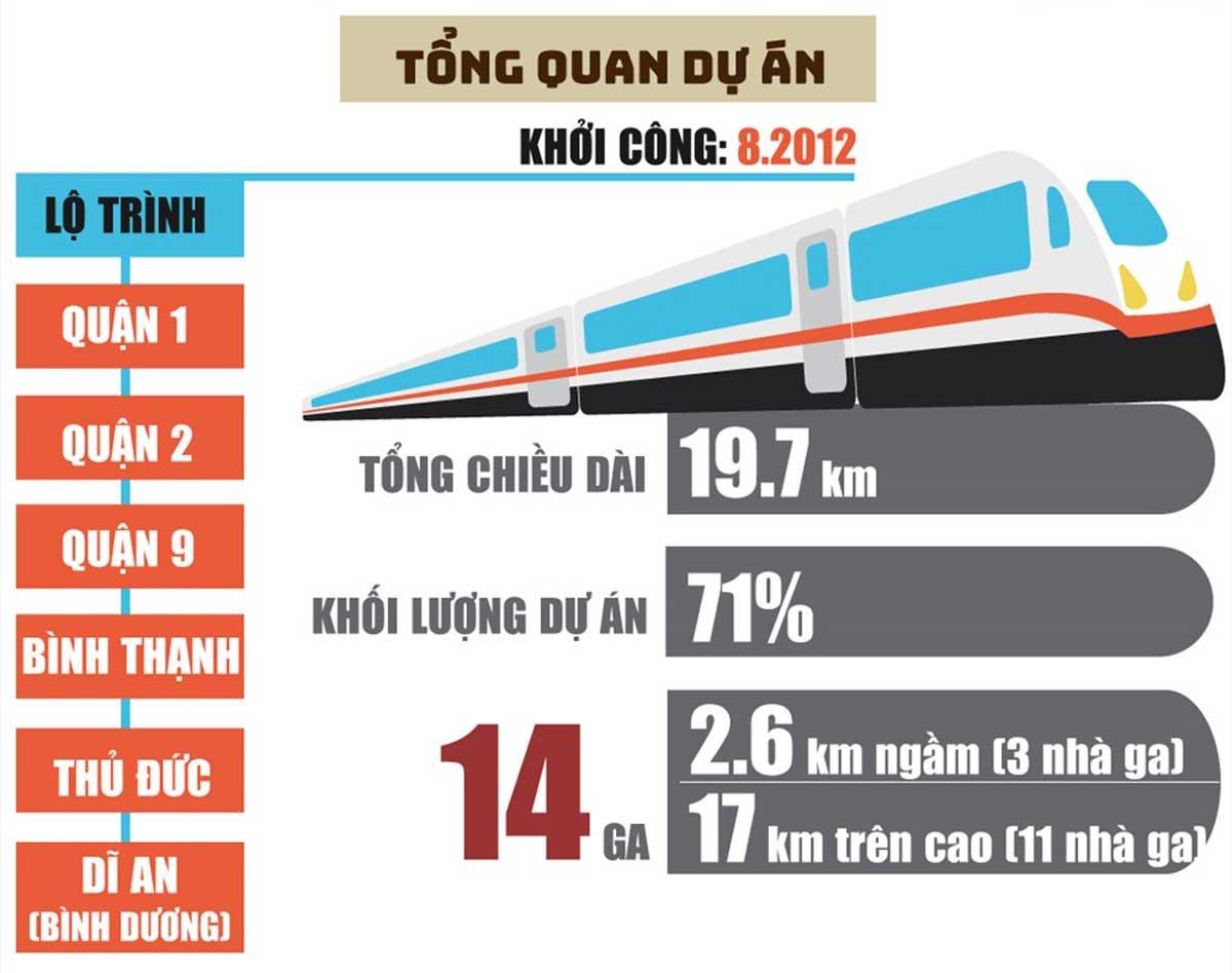 tong quan tuyen metro so 1 - Thông tin về Sơ đồ Tuyến Metro số 1: Bến Thành – Suối Tiên