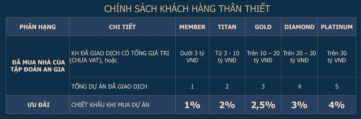 chinh sach khach hang than thiet du an the standard central park - THE STANDARD CENTRAL PARK BÌNH DƯƠNG