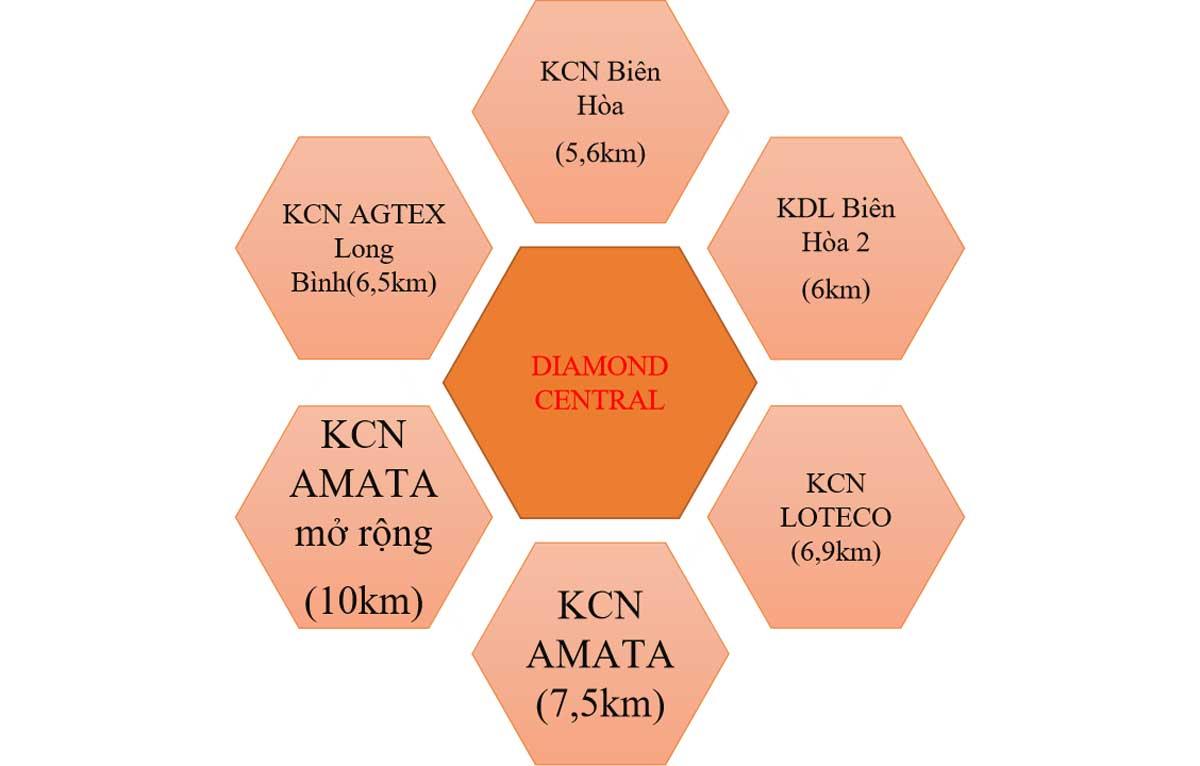 Liền kề các KCN lớn tại Biên Hòa nơi tập trung nhiều các công ty lớn trên cả nước. - DIAMOND CENTRAL BIÊN HÒA ĐỒNG NAI