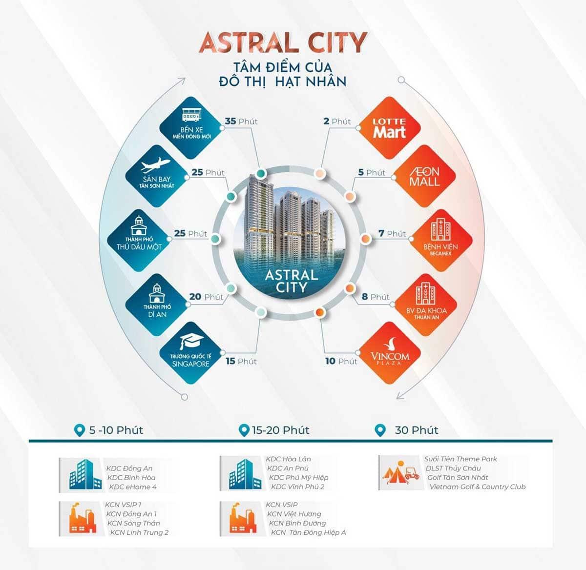 tien ich lien ket vung du an astral city binh duong - ASTRAL CITY