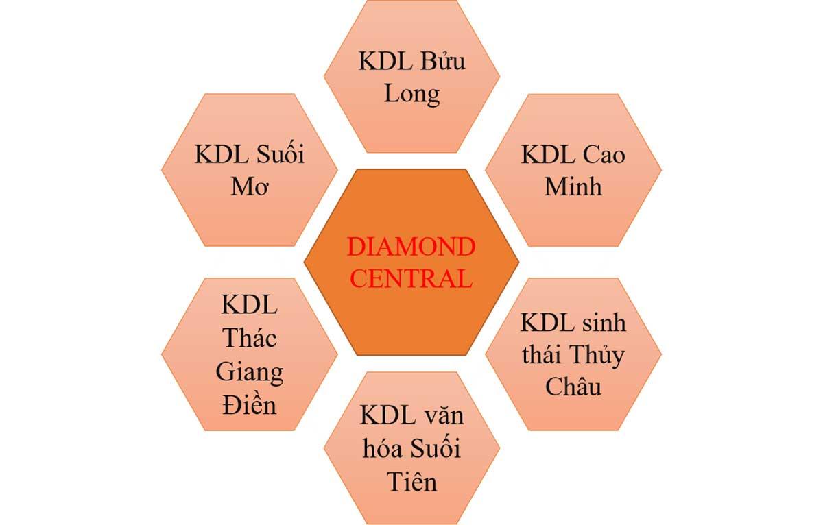tien ich lien ket vung nha pho diamond central - DIAMOND CENTRAL BIÊN HÒA ĐỒNG NAI