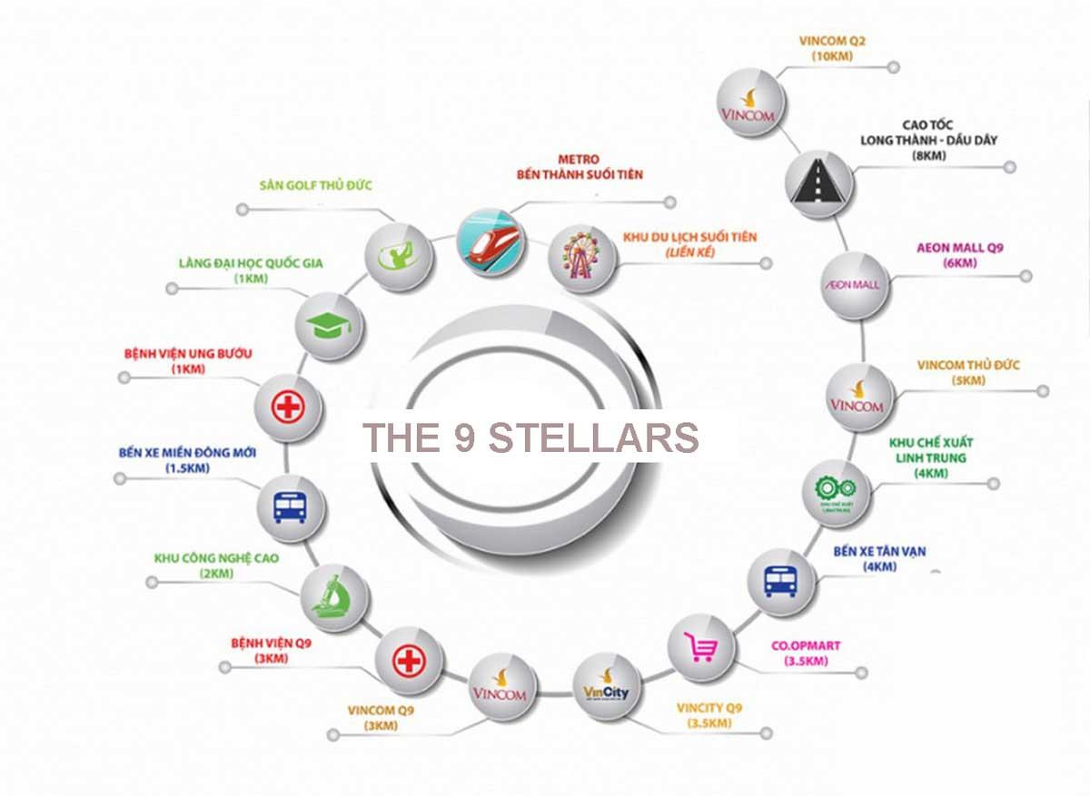 Tien ich lien ket vung Du an The 9 Stellars Quan 9 - The 9 Stellars