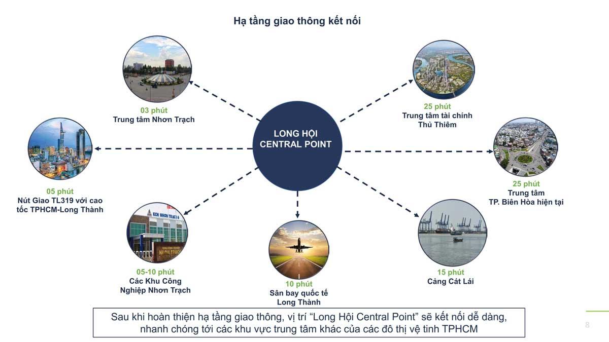 Vi tri lien ket vung du an long hoi central point nhon trach - LONG HỘI CENTRAL POINT