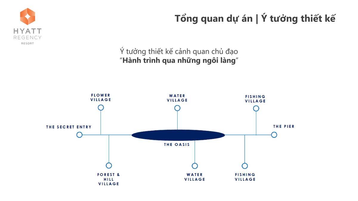 Y tuong thiet ke Du an Hyatt Regency Ho Tram Residences - Hyatt Regency Ho Tram Residences