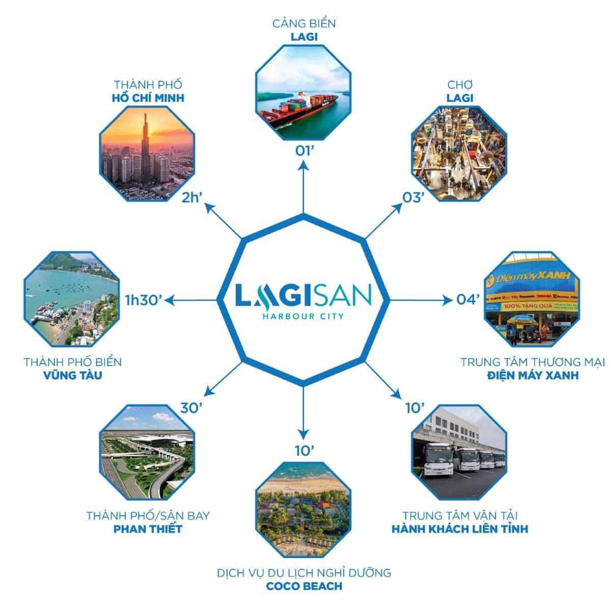tien ich lien ket vung Lagisan Harbour City - Lagisan Harbour City