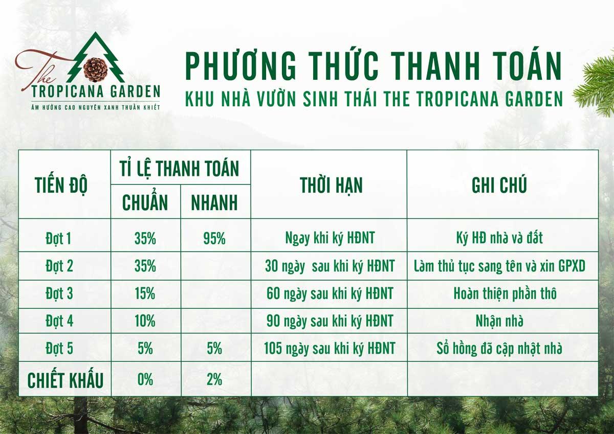 Phuong thuc thanh toan The Tropicana Garden Bao loc - Phương-thức-thanh-toán-The-Tropicana-Garden-Bảo-lộc