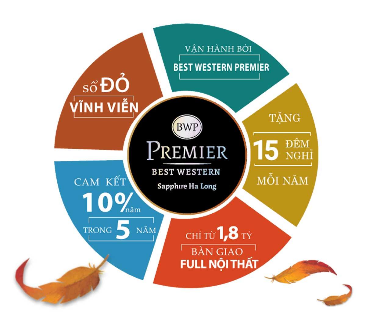 Tien ich lien ket vung Best Western Premier Sapphire Ha Long - Best Western Premier Sapphire